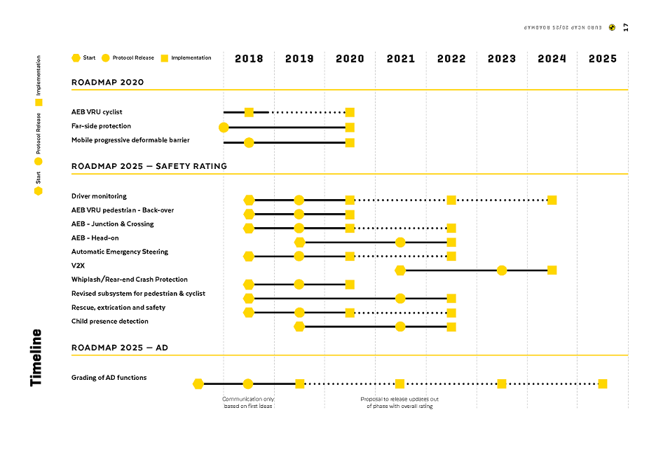 euroncap-roadmap-小.png